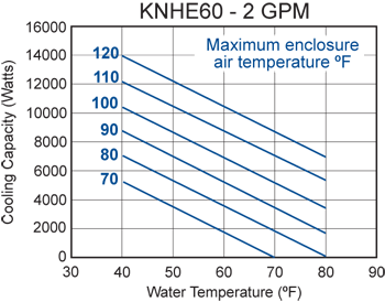 KNHE60 Heat Exchanger performance chart