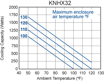 Integrity KNHX32 Heat Exchanger performance chart