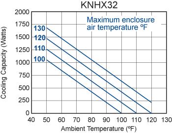 Integrity KNHX32 Heat Exchanger performance chart