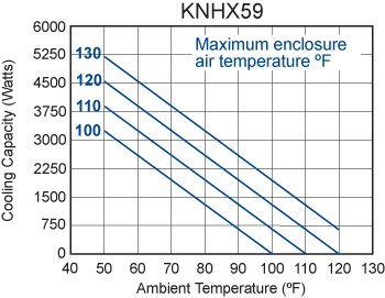 Integrity KNHX59 Heat Exchanger performance chart