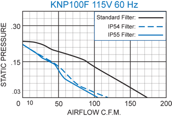 KNP100F Filter Fans performance chart