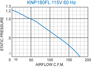 Guardian KNP180 performance chart