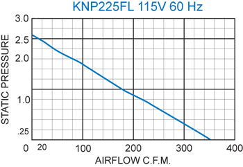 KNP225FL Filter Fans performance chart