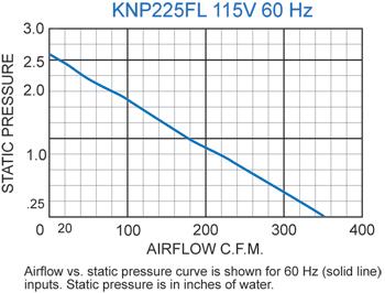 KNP225FL Filter Fans performance chart