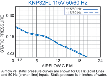 KNP32FL Filter Fans performance chart