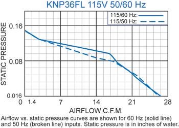 KNP36FL Filter Fans performance chart