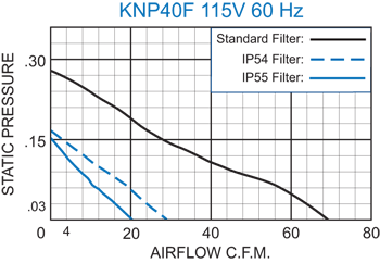 KNP40F Filter Fans performance chart
