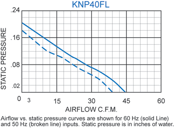 KNP40FL Filter Fans performance chart