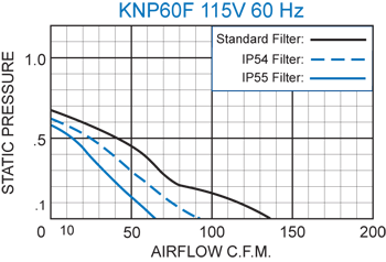 KNP60F Filter Fans performance chart