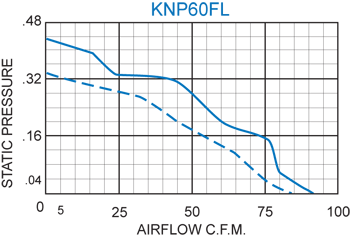 KNP60FL Filter Fans performance chart