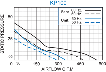 KP100 Packaged Fan performance chart
