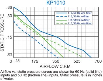 KP1010 Packaged Fan performance chart