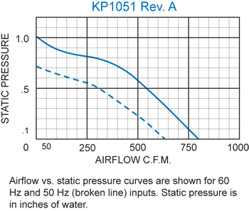 KP1051 Packaged Blower performance chart