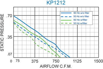 KP1212 Packaged Fan performance chart