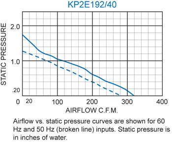 KP2E192/40 Pagoda Performance Chart