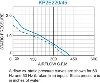 KP2E220/45 Pagoda Performance Chart
