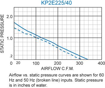 KP2E225/40 Pagoda Performance Chart
