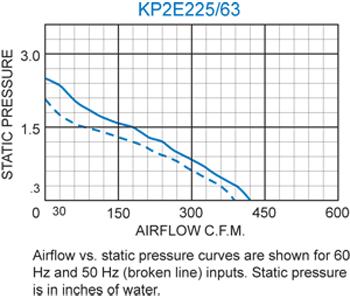 KP2E225/63 Pagoda Performance Chart