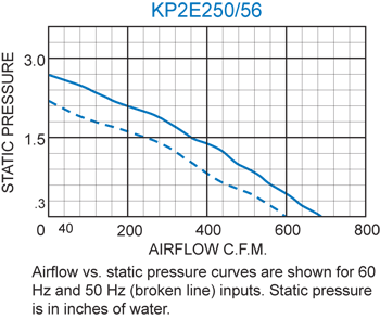 KP2E250/56 Pagoda Performance Chart