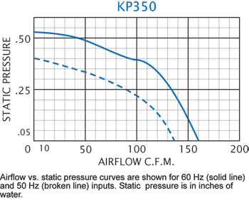 KP350 Packaged Blower performance chart