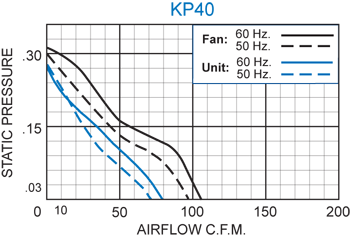 KP40 Packaged Fan performance chart