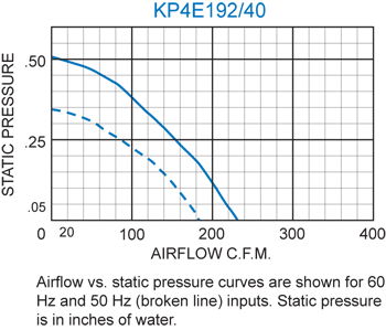 KP4E192/40 Pagoda Performance Chart