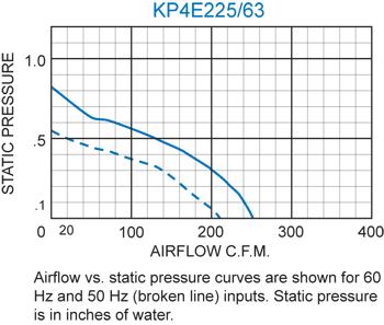 KP4E225/63 Pagoda Performance Chart