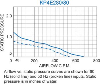 KP4E280/80 Pagoda Performance Chart