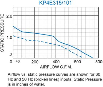 KP4E315/101 Pagoda Performance Chart