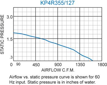KP4R355/127 Pagoda Performance Chart