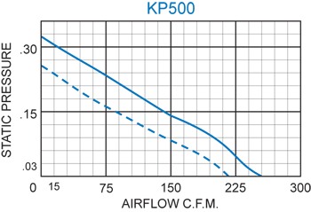 KP500 Packaged Fan performance chart