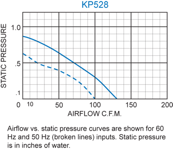 KP528 Packaged Blower performance chart