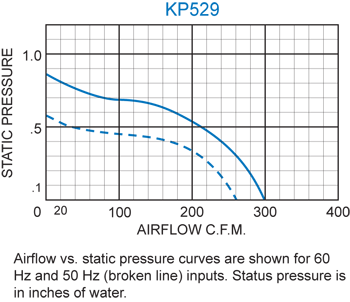 KP529 Packaged Blower performance chart