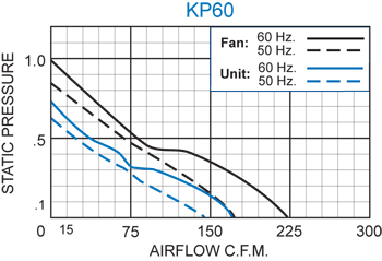 KP60 Packaged Fan performance chart