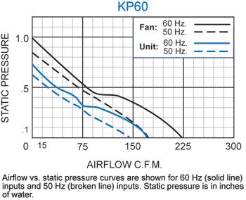 KP60 Packaged Fan performance chart