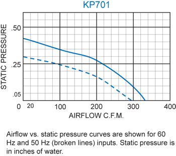 KP701 Packaged Blower performance chart