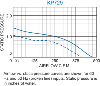 KP729 Packaged Blower performance chart