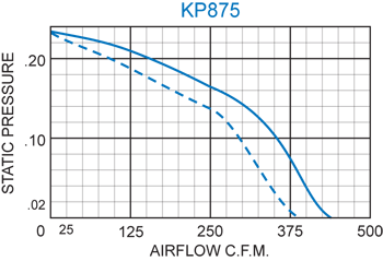 KP875 Packaged Fan performance chart