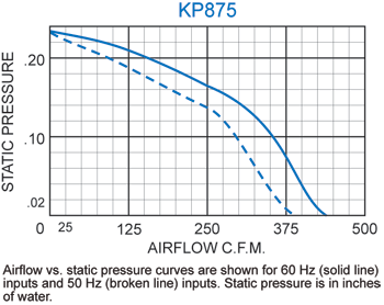 KP875 Packaged Fan performance chart
