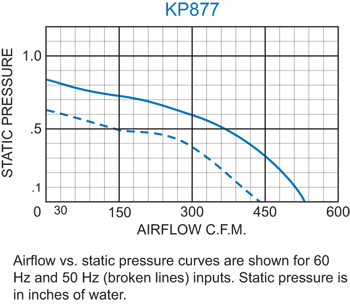 KP877 Packaged Blower performance chart