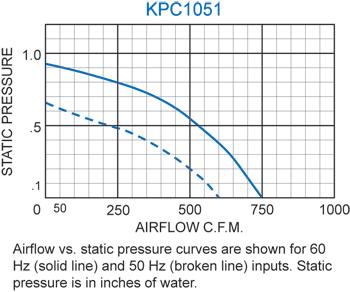 KPC1051 Packaged Blower performance chart