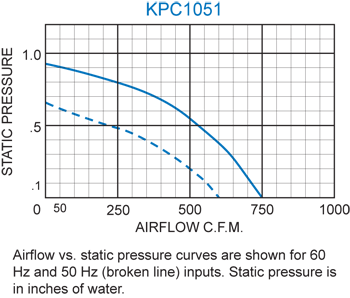 KPC1051 Packaged Blower performance chart