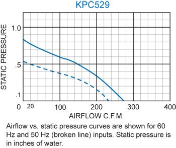 KPC529 Packaged Blower performance chart