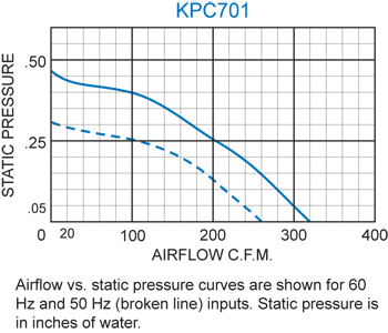KPC701 Packaged Blower performance chart