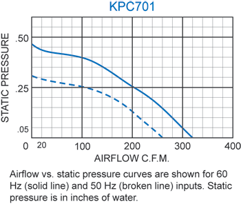 KPC701 Packaged Blower performance chart