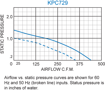 KPC729 Packaged Blower performance chart
