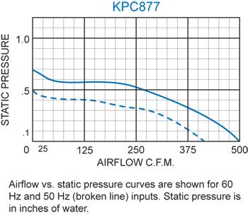 KPC877 Packaged Blower performance chart