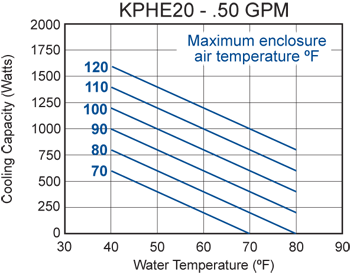 KPHE20 Heat Exchanger performance chart