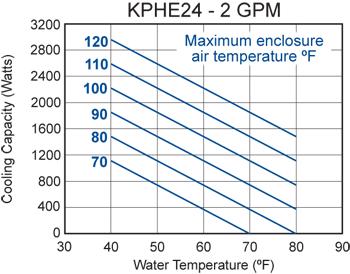 KPHE24 Heat Exchanger performance chart