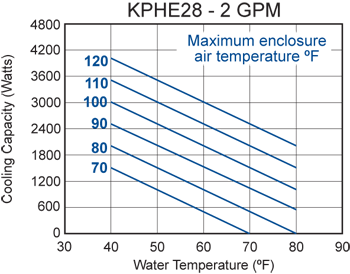 KPHE28 Heat Exchanger performance chart